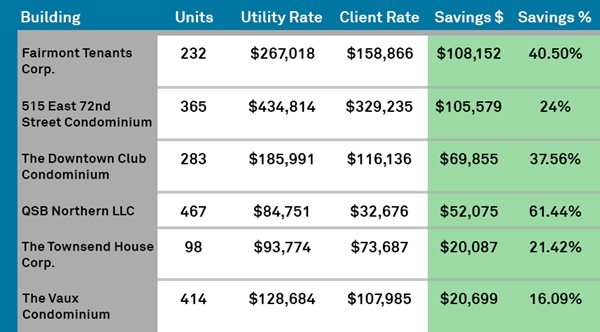 FirstService_Residential_Energy_Aggregation_Savings_Chart-crop-1.jpg